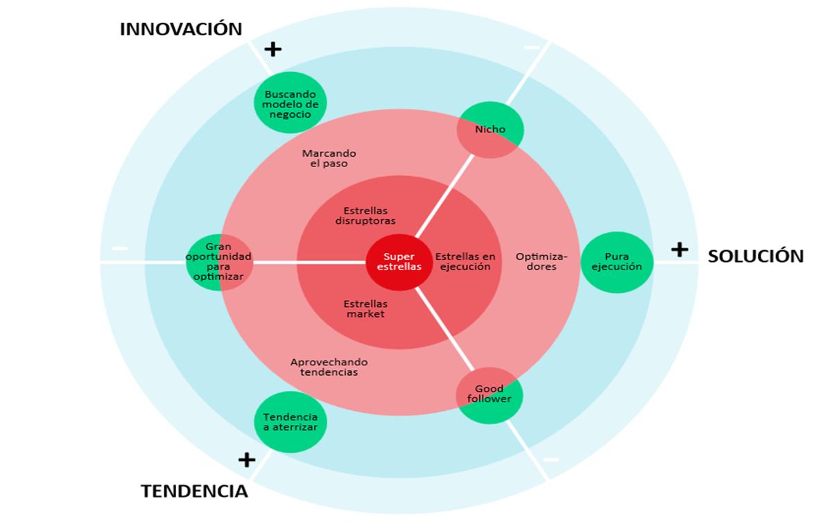 Diana de Innovación y Negocio INTENSO Foodservice