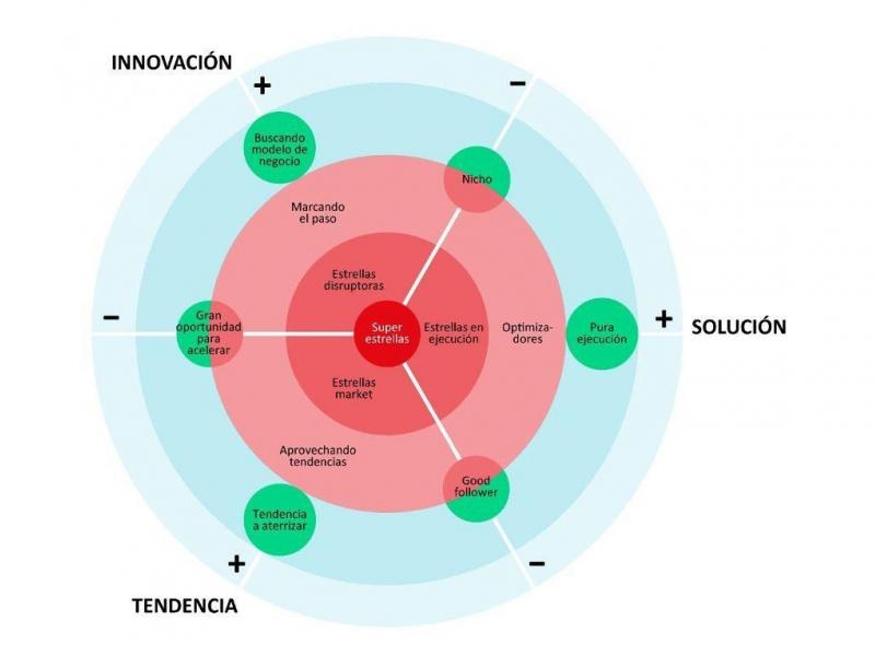 Diana de Negocio e Innovación INTENSO Foodservice