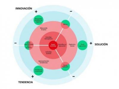 Diana de Negocio e Innovación INTENSO, evaluando las oportunidades